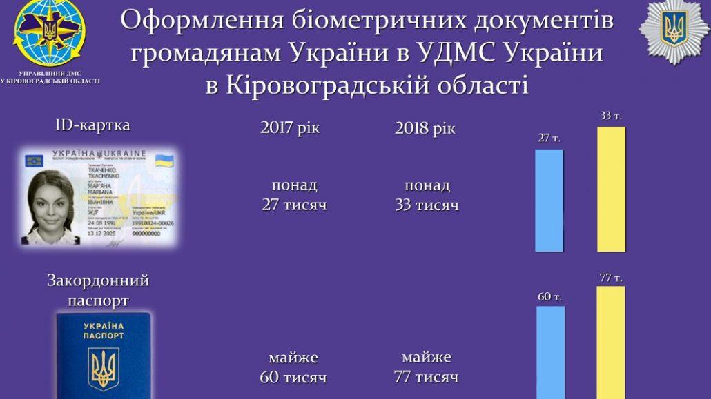 Без Купюр У 2018 році на Кіровоградщині частіше оформлювали закордонні паспорти Життя  Кіровоградщина закордонний паспорт