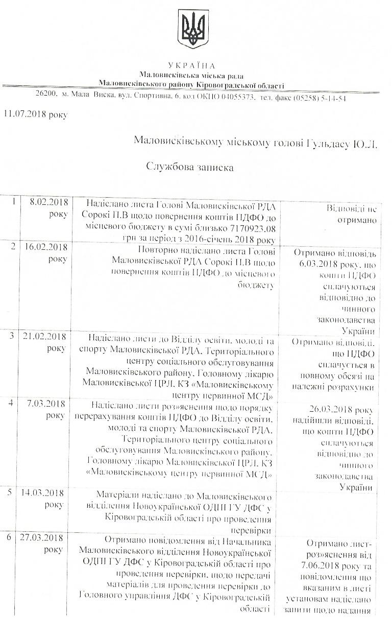 Податковий конфлікт: Маловисківська міськрада судитиметься за 7,5 мільйонів ПДФО - 1 - Життя - Без Купюр