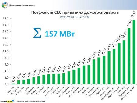 Кіровоградщина потрапила в топ-5 областей, з найбільшою кількістю встановлених сонячних станцій
