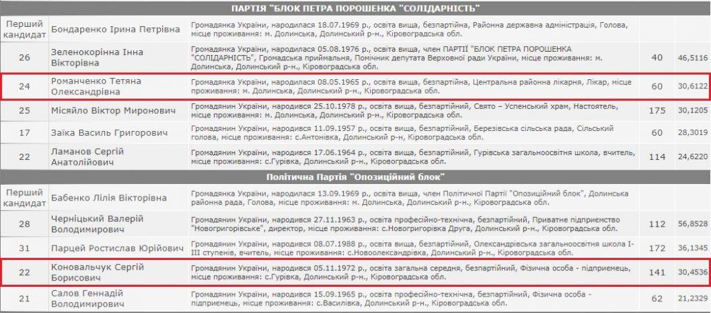 Понад 24 мільйони за комфорт: які автівки купували бюджетники Кіровоградщини у 2018 році. ФОТО - 3 - Закупівлі - Без Купюр
