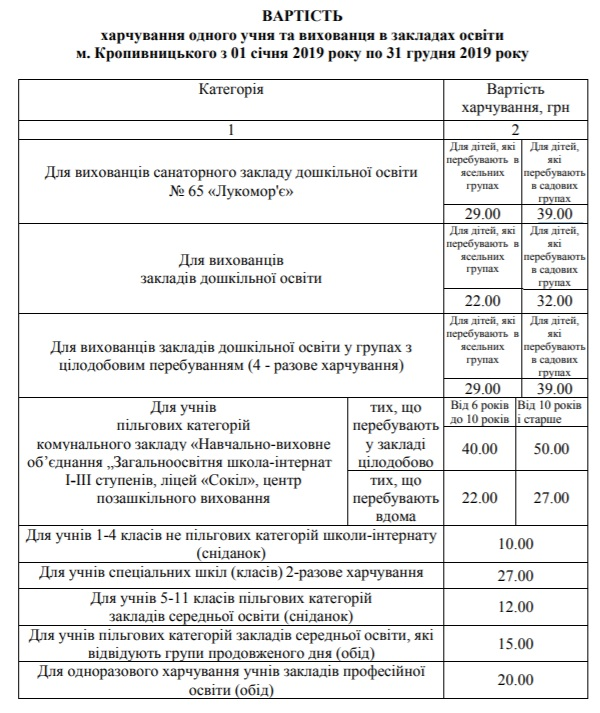 Без Купюр | Освіта | У садочках Кропивницького скасували пільгу на харчування дітей учасників АТО 3