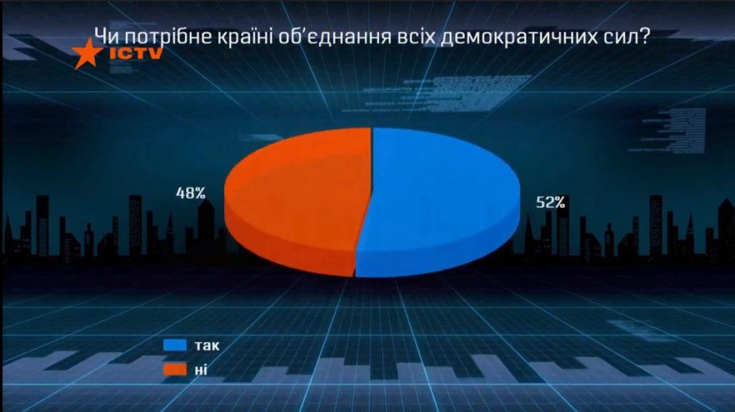 Чи потрібне країні об'єднання демократичних сил навколо єдиного кандидата в президенти?  ВIДЕО - 1 - Україна сьогодні - Без Купюр