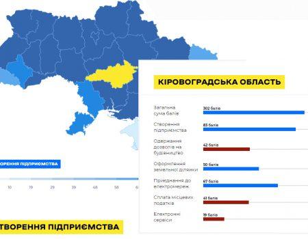 Кіровоградщина посіла 8 місце у Регіональному рейтингу Doing Business