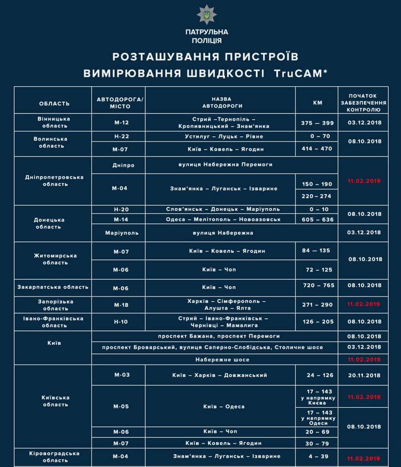 На Кіровоградщині встановлять радар TruCAM на дорозі державного значення. КАРТА - 2 - За кермом - Без Купюр