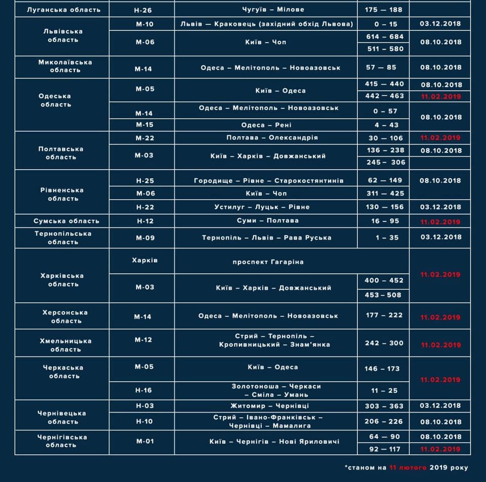 На Кіровоградщині встановлять радар TruCAM на дорозі державного значення. КАРТА - 3 - За кермом - Без Купюр