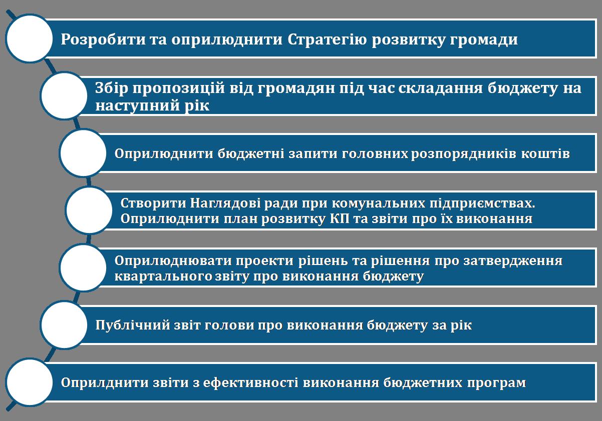 """У Кропивницькому презентували """"Оцінку прозорості бюджету міста"""" - 5 - Життя - Без Купюр"""