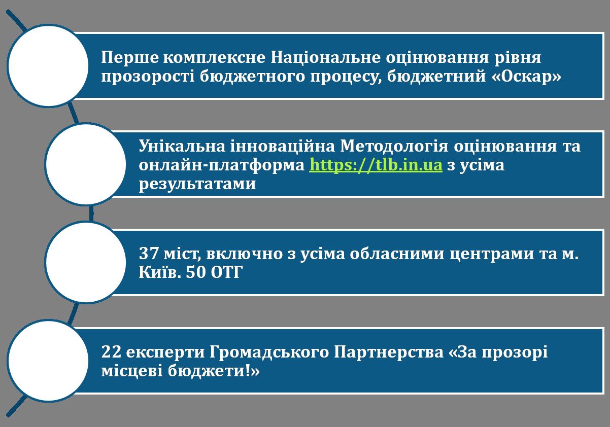 """У Кропивницькому презентували """"Оцінку прозорості бюджету міста"""" - 4 - Життя - Без Купюр"""