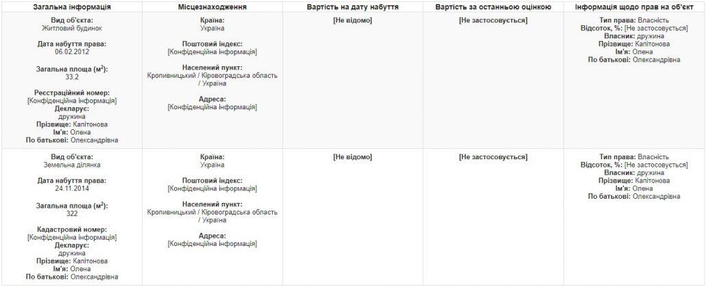 На сесії міськради Кропивницького вирішили земельні питання членів трьох депутатських фракцій 1