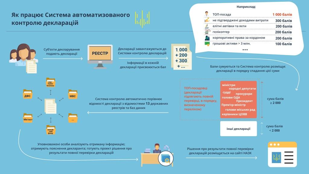 НАЗК перевірить декларації судді й нардепів від Кіровоградщини - 1 - Життя - Без Купюр