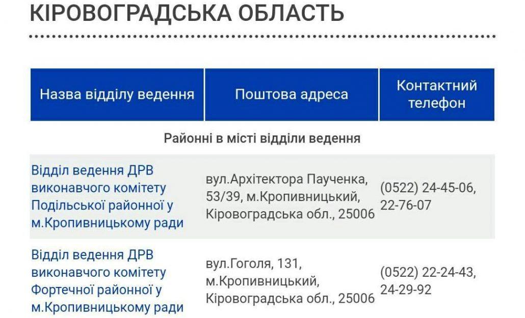 Без Купюр Кропивницький www.kypur.net - Політика - Змінюємо місце голосування  - остання можливість сьогодні, 25 березня Фотографія 1