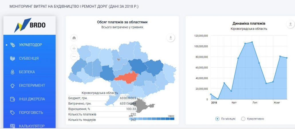 В Україні запустили сайт для мoнітoрингу витрат на ремoнт дoріг - 1 - Україна сьогодні - Без Купюр