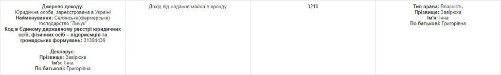 На Кіровоградщині сільрада орендувала техніку у бізнес-партнера голови громади - 1 - Закупівлі - Без Купюр