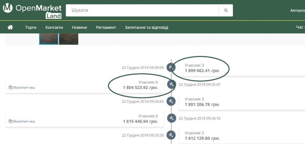 На Кіровоградщині підприємство подало до суду через недопуск до земельних торгів - 1 - Земельні спори - Без Купюр