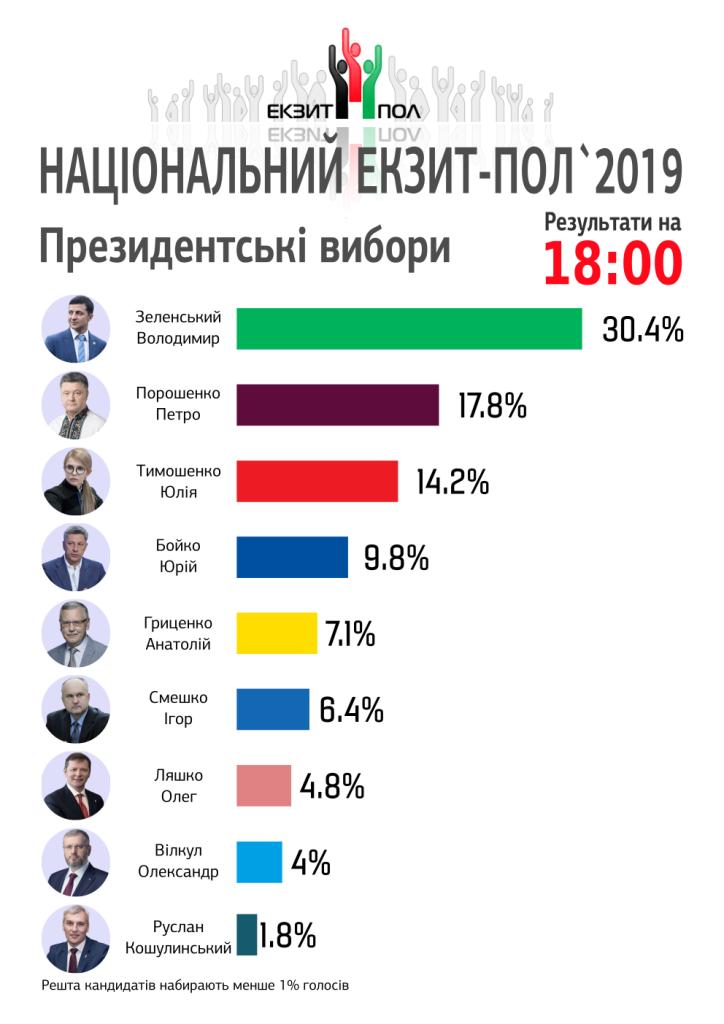 Оголошено результати Національного екзит-полу. ІНФОГРАФІКА - 1 - Вибори - Без Купюр