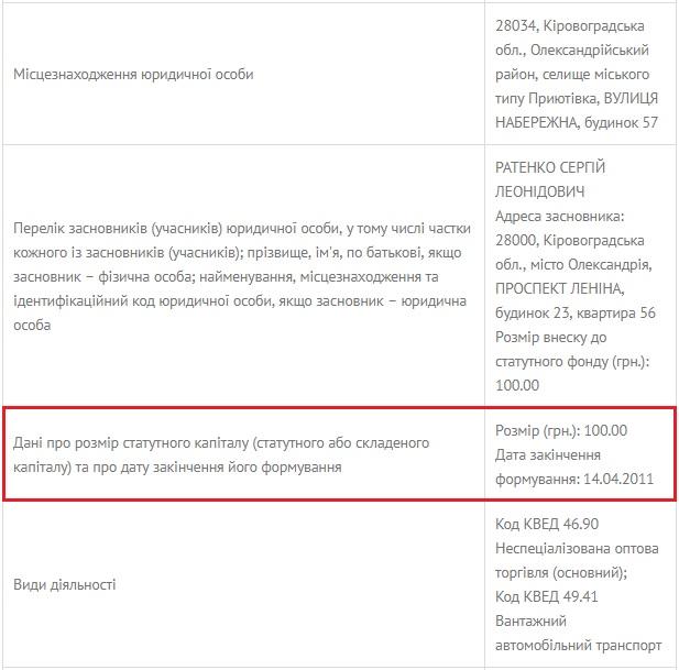 Депутат-підприємець з Олександрії за 3 роки не задекларував ані копійки доходів - 2 - Декларації - Без Купюр