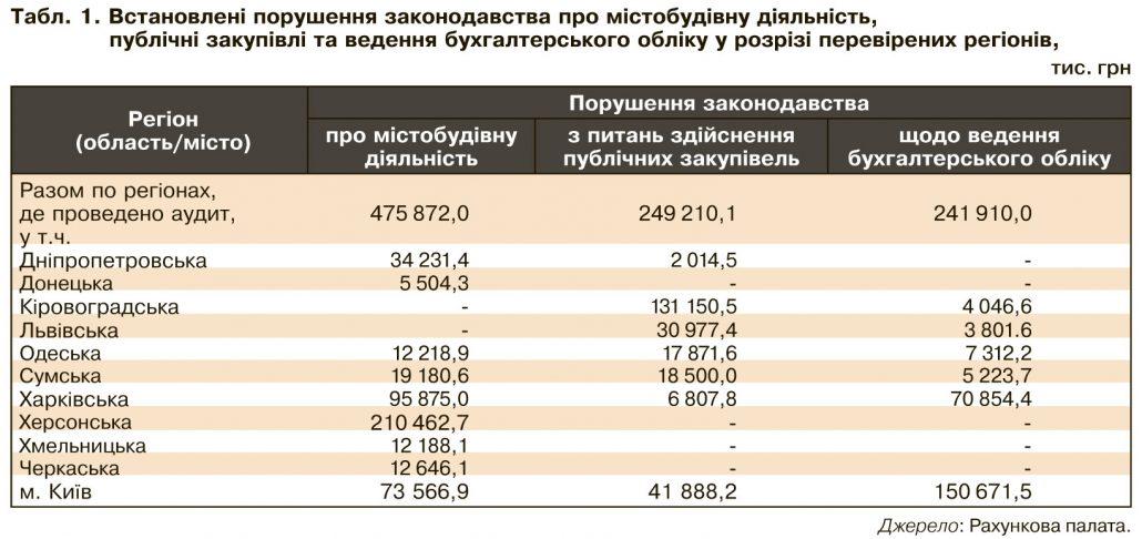 На Кіровоградщині кошти ДФРР використали з мільйонними порушеннями і збитками - 1 - Корупція - Без Купюр