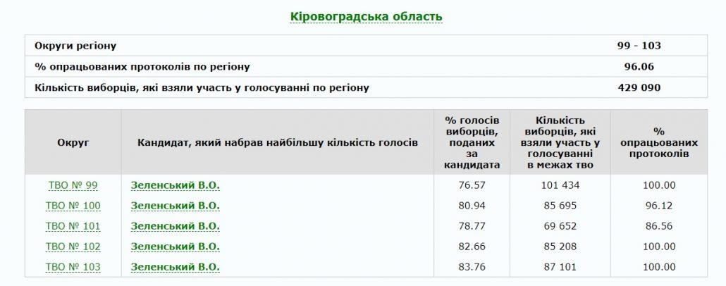Асоціація політичних наук: на Кіровоградщині суттєвих порушень на виборах не виявили - 1 - Вибори - Без Купюр