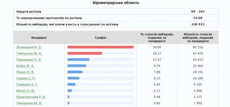 Президентські перегони: на Кіровоградщині опрацювали більше половини голосів