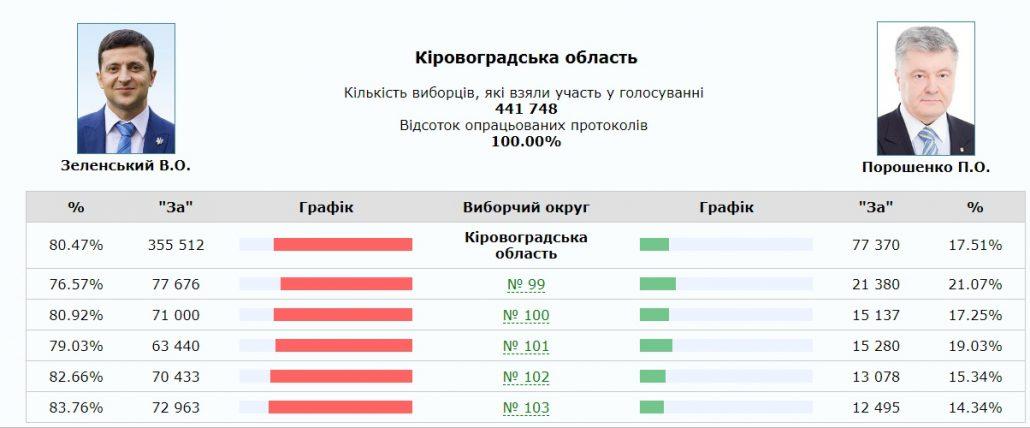 Без Купюр Вибори президента: опрацьовано 100% голосів мешканців Кіровоградщини Вибори  Кіровоградщина вибори 2019