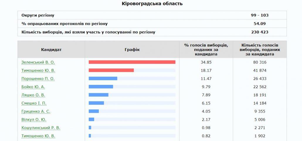 Без Купюр Президентські перегони: на Кіровоградщині опрацювали більше половини голосів Вибори  Кіровоградщина вибори 2019