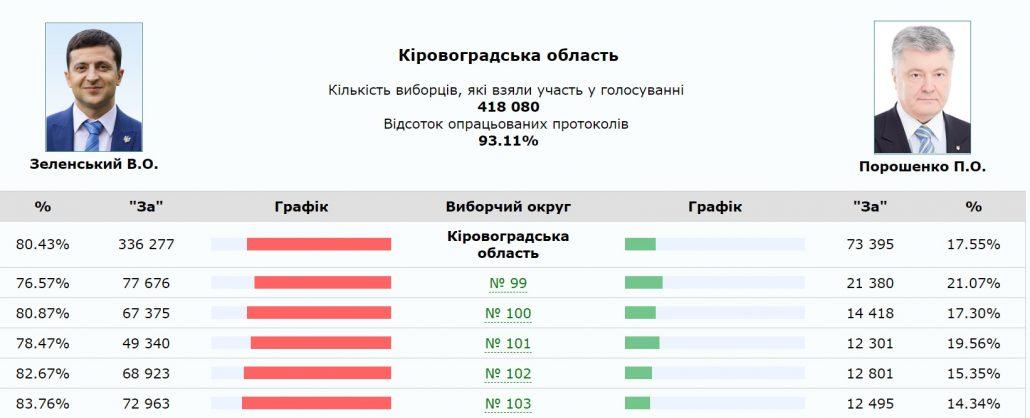 Без Купюр На Кіровоградщині підрахували  майже 100% протоколів Вибори  Кропивницький Кіровоградщина