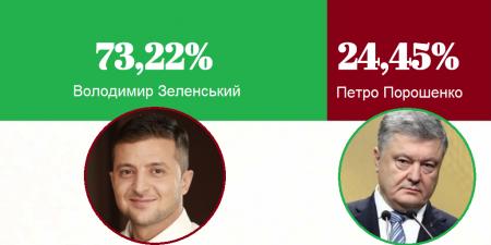 ЦВК офіційно оголосила Володимира Зеленського переможцем президентських виборів