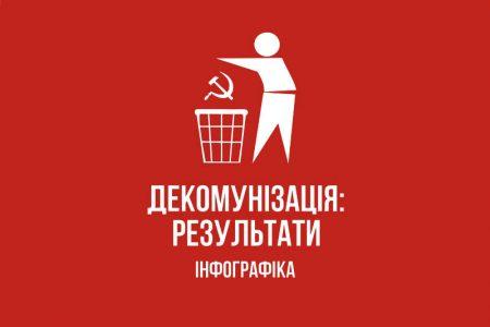 Декомунізація у Кропивницькому: перша спроба аналітики (ІНФОГРАФІКА)