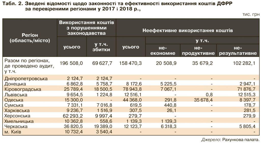 На Кіровоградщині кошти ДФРР використали з мільйонними порушеннями і збитками - 2 - Корупція - Без Купюр
