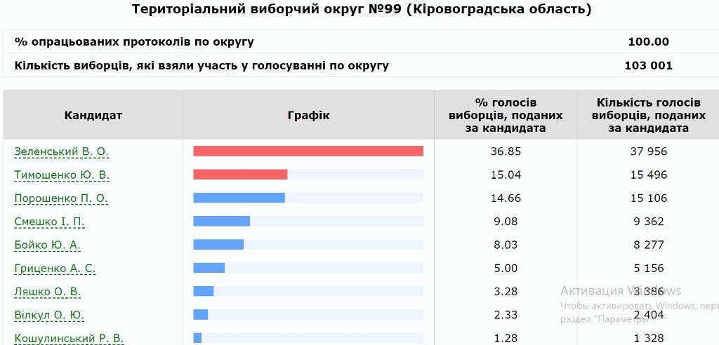 Без Купюр У Кропивницькому порахували 100% протоколів Вибори  Кропивницький вибори президента