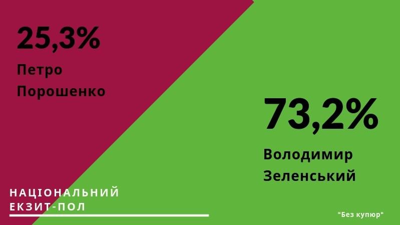 Результат Національного екзит-полу - 1 - Вибори - Без Купюр