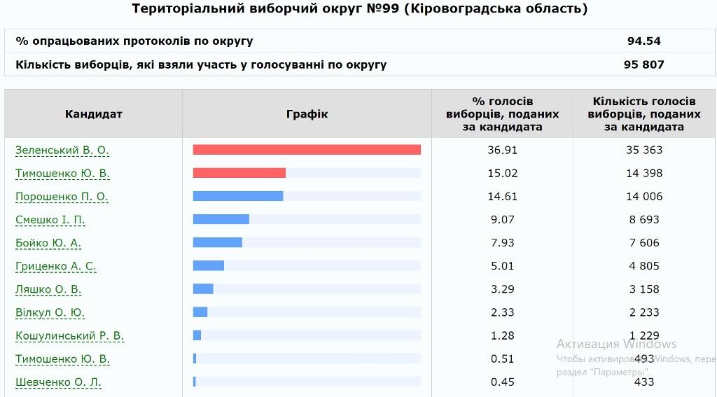 Без Купюр На Кіровоградщині вже порахували 80% бюлетенів – результати по округах Вибори  результати виборів вибори президента
