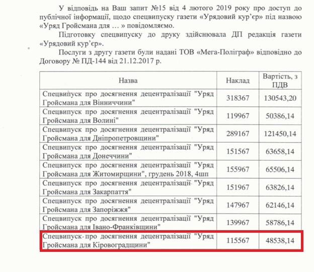 У скільки обійшовся піар Гройсмана про досягнення на Кіровоградщині - 1 - Політика - Без Купюр