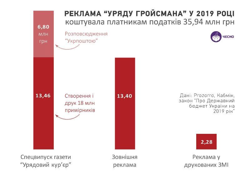 У скільки обійшовся піар Гройсмана про досягнення на Кіровоградщині - 2 - Політика - Без Купюр