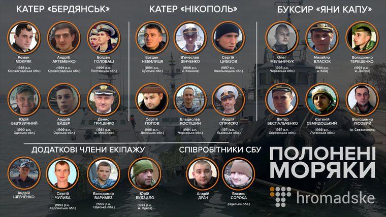 Без Купюр Трибунал ООН завершив слухання у справі військовополонених моряків, серед яких наші земляки Україна сьогодні  Кіровоградщина військовополонені моряки