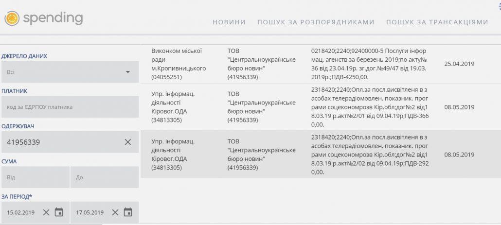 Яким газетам надають перевагу керівництво та інші чиновники міськради Кропивницького - 2 - Життя - Без Купюр