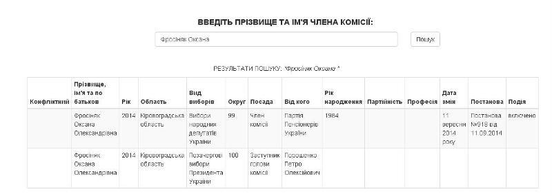 Представники яких партій увійшли до складу ОВК на Кіровоградщині - 1 - Політика - Без Купюр