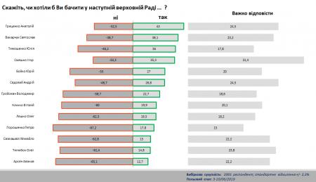 Яких політиків та які партії українці хочуть бачити у новому Парламенті