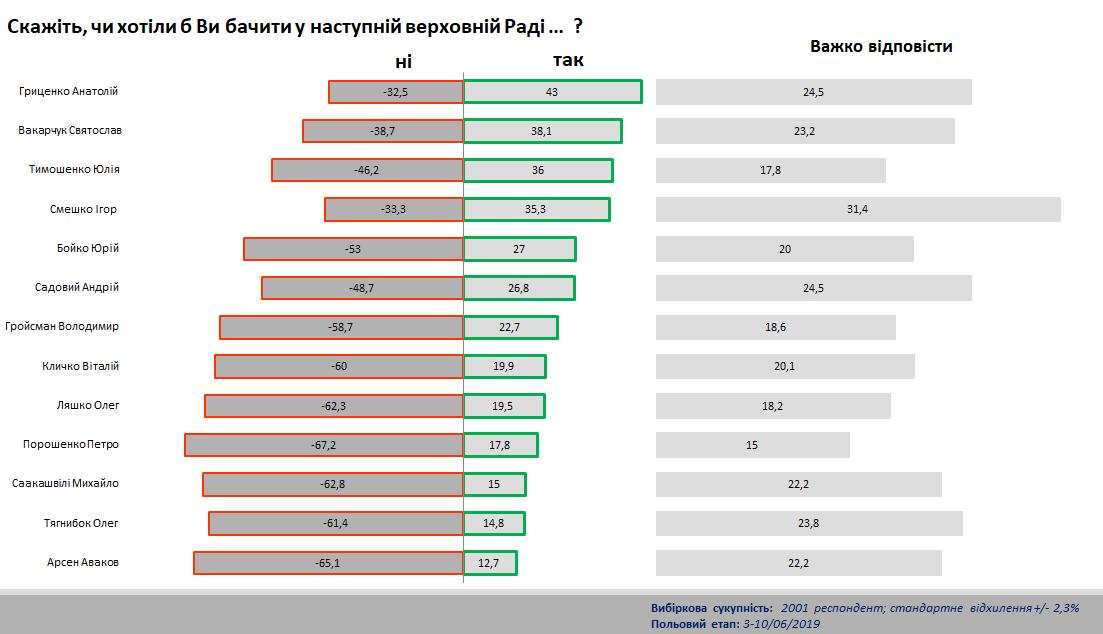 Без Купюр Яких політиків та які партії українці хочуть бачити у новому Парламенті Україна сьогодні  соціологічні рейтинги Кіровоградщина