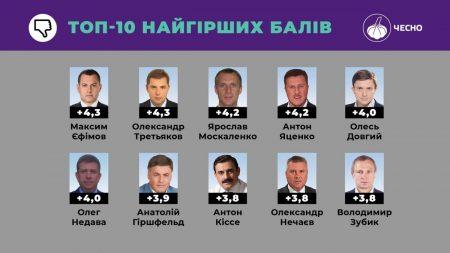 Нардеп від Кіровоградщини увійшов до списку найменш доброчесних обранців