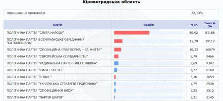ЦВК порахувала більше 50% протоколів із результатами голосування по Кіровоградщині