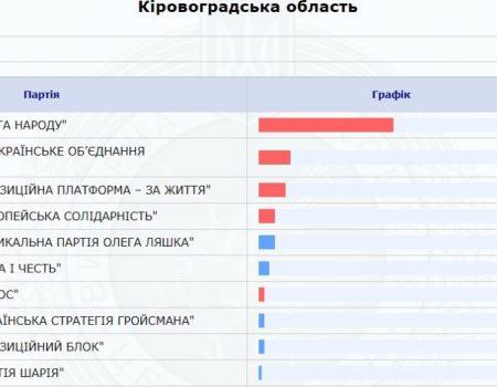 На Кіровоградщині кандидатів у президенти рекламують без вихідних данних  – ОПОРА