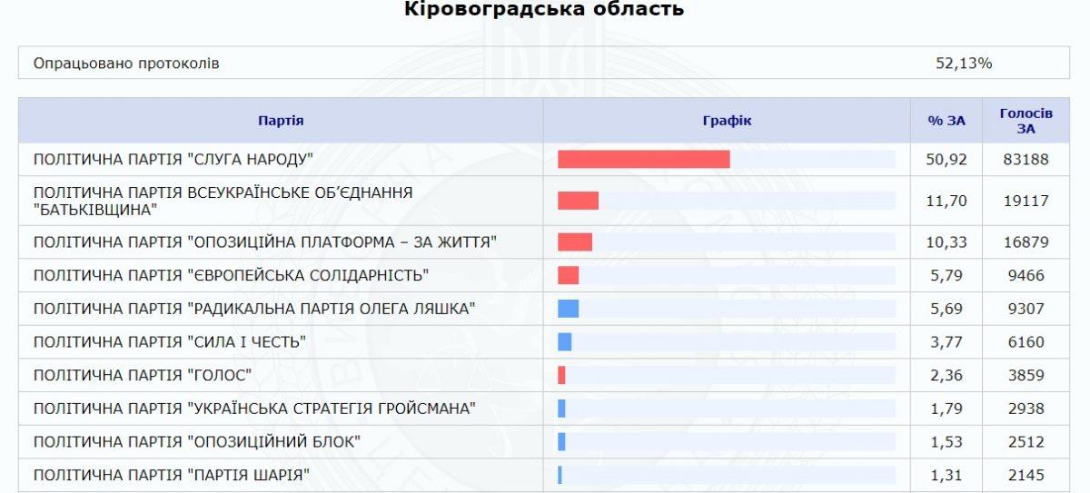 ЦВК порахувала більше 50% протоколів із результатами голосування по Кіровоградщині - 1 - Вибори - Без Купюр