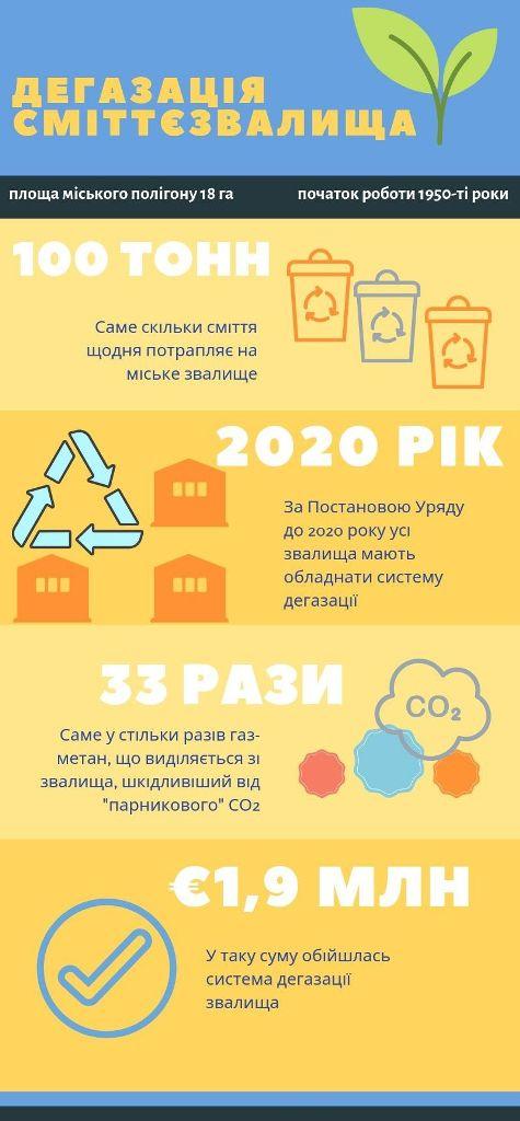 Без Купюр Бізнес та інновації: як сміттєзвалище у Кропивницькому наближається до європейських норм поводження з відходами Інтерв'ю  ТОВ ЛНК Кропивницький Екостайл дегазація