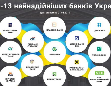 ТОП-13 найнадійніших банків України за версією YouControl. ІНФОГРАФІКА