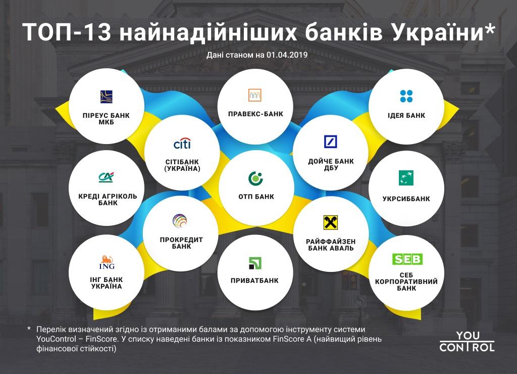 Без Купюр ТОП-13 найнадійніших банків України за версією YouControl. ІНФОГРАФІКА Бізнес  надійні банки YouControl