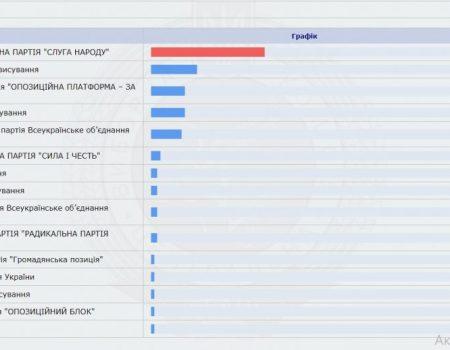 Кого з кандидатів до ВР найбільше підтримали жителі Кропивницького – п'ятірка лідерів