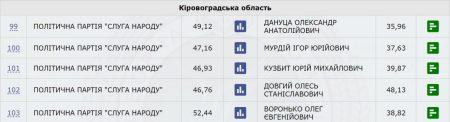 """33% опрацьованих протоколів – на 4 з 5 округів Кіровоградщини лідирують """"слуги народу"""""""