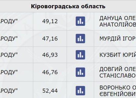 Екс-голову фракції «БПП» в Кіровоградській облраді судитимуть