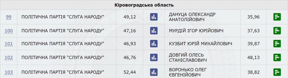 """33% опрацьованих протоколів - на 4 з 5 округів Кіровоградщини лідирують """"слуги народу"""" - 1 - Вибори - Без Купюр"""