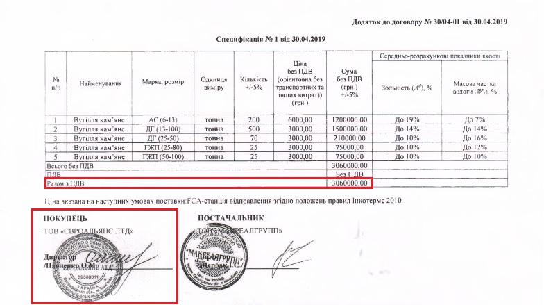 «Вугільні змовники» Кіровоградщини - 9 - Закупівлі - Без Купюр